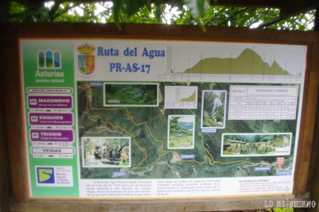 Panel indicativo de la ruta del agua.