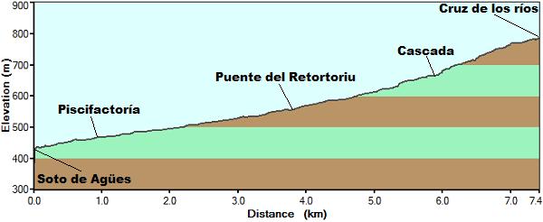 Perfil de la ruta el Alba