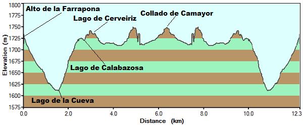 Perfil de los lagos de Saliencia