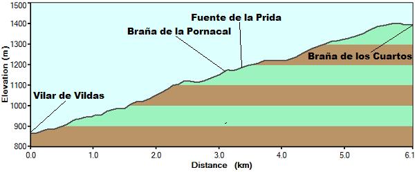 Perfil ruta de la Pornacal