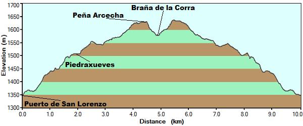 Perfil ruta de la braña de la Corra