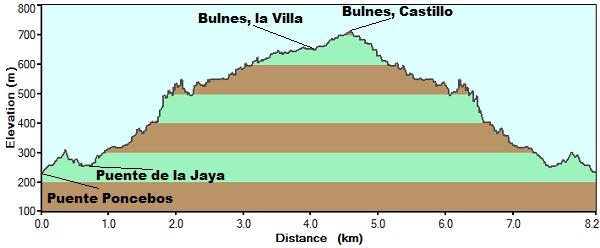 Perfil de la subida a Bulnes