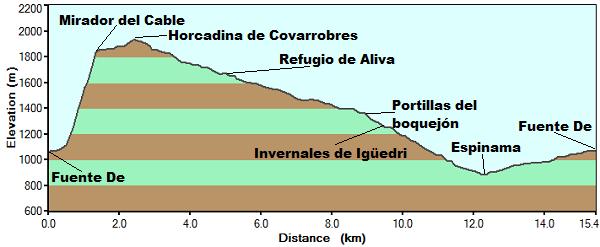 Perfil Fuente De Espinama