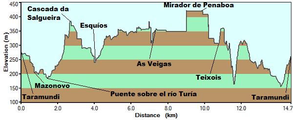 Perfil de la ruta del Agua en Taramundi