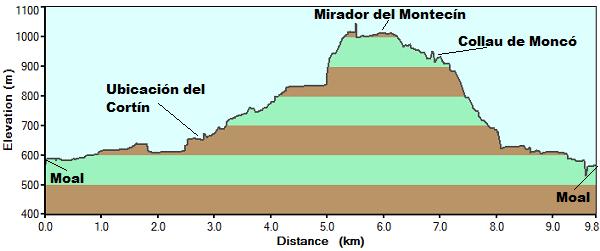 Perfil de la ruta del bosque de Moal