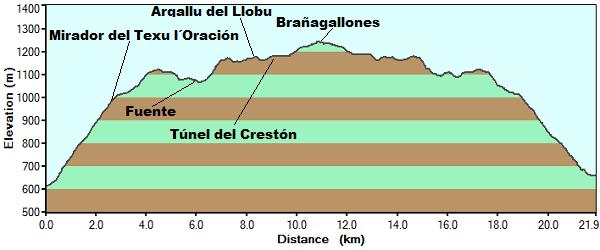 Perfil de la ruta de Brañagallones