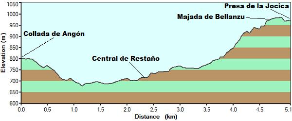 Perfil de la ruta de la Jocica